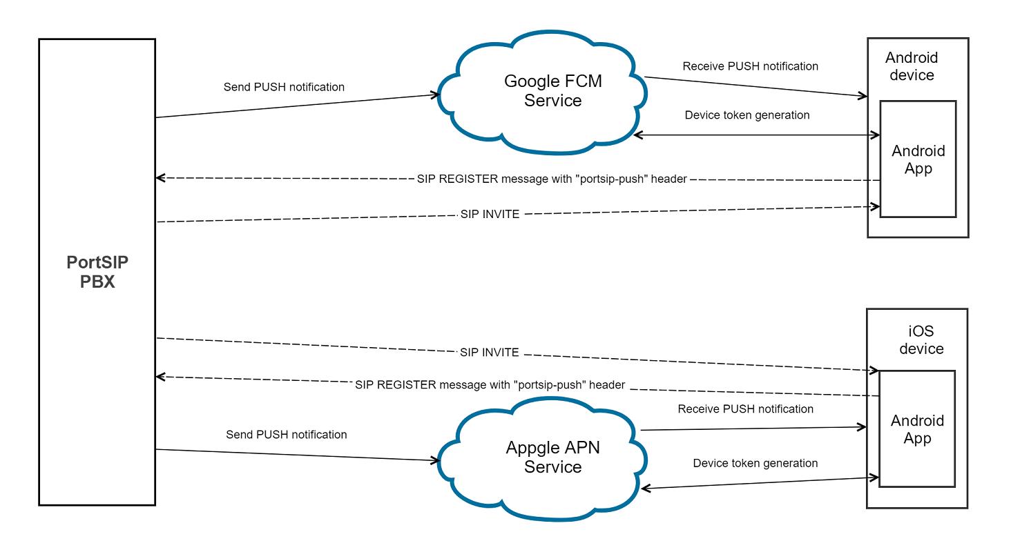 PortSIP PBX PUSH notifications architecture